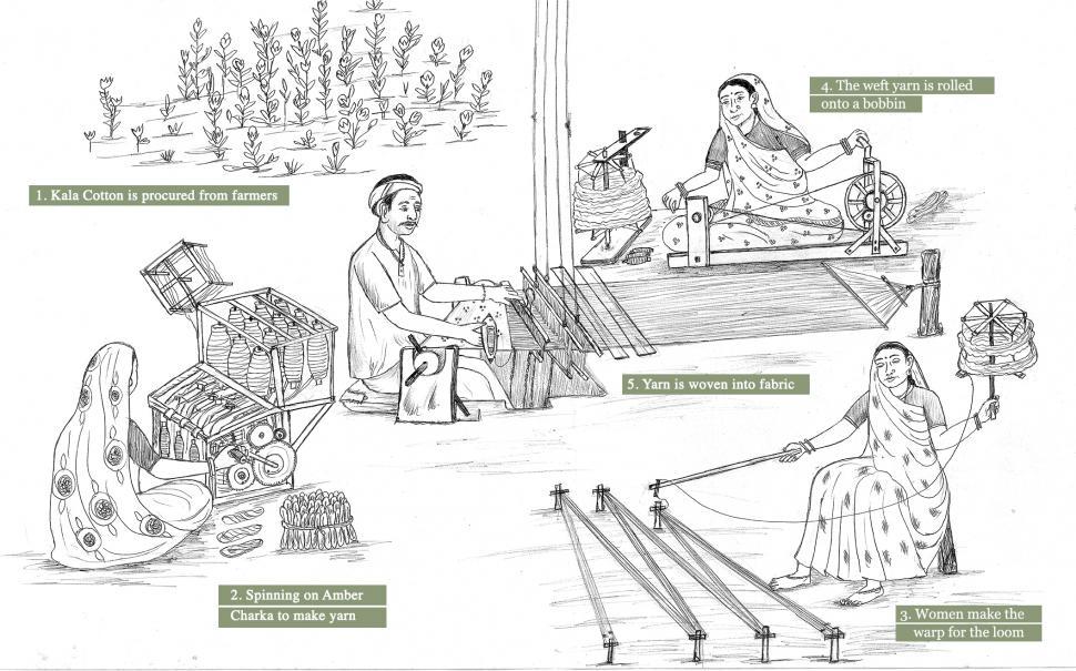 Process Of Making A Cotton Sweater