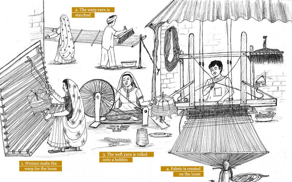 Kachchh Weaving | Khamir